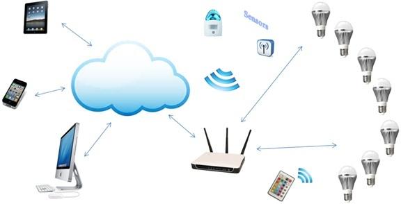 Web smarthome
