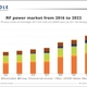 Thumb rf power market yole july2017 433x280