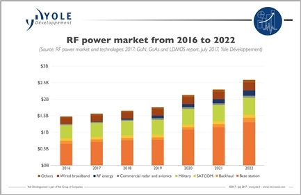 4g And 5g Creating New Market Opportunities In Rf