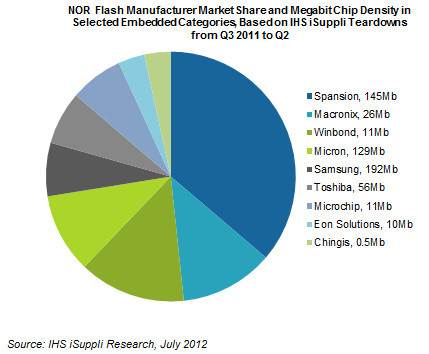 NOR flash memory market: Spansion, Samsung and Micron are key