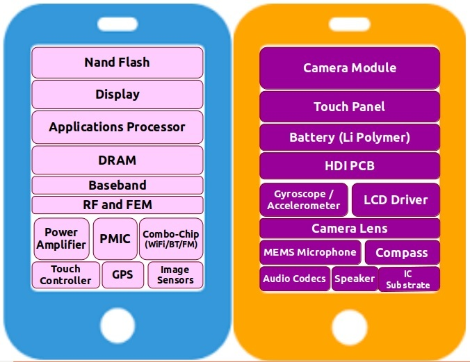 Smart Phone Bill of Materials (BoM) – Electronic Components and