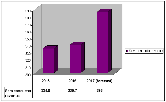 Semiconductor market 2017 spiked by DDR DRAM and flash