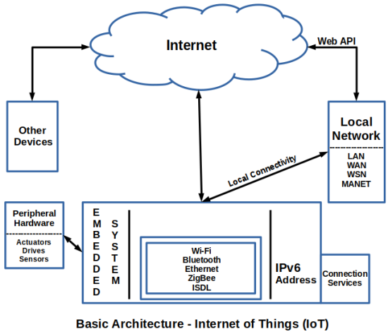 Components / Sub Systems Of IoT