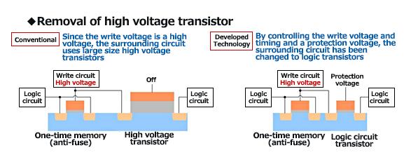 FPGA tech