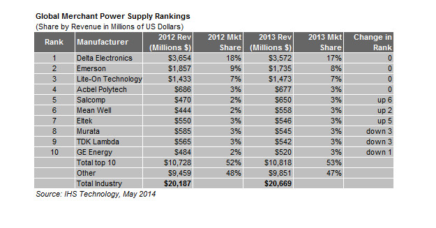 power supply vendors 2013
