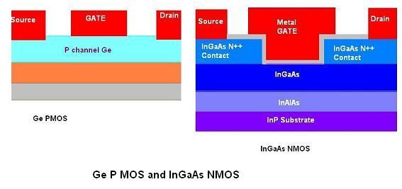 III-V nmos