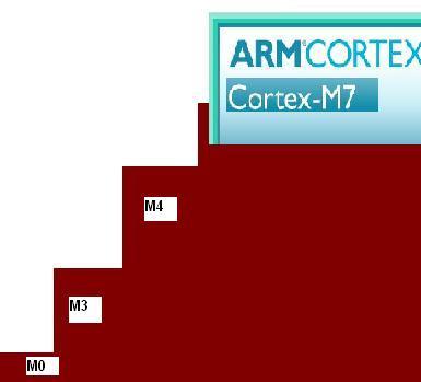 arm cortex m7