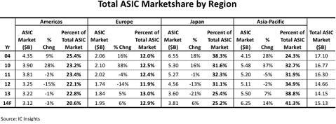 asic market