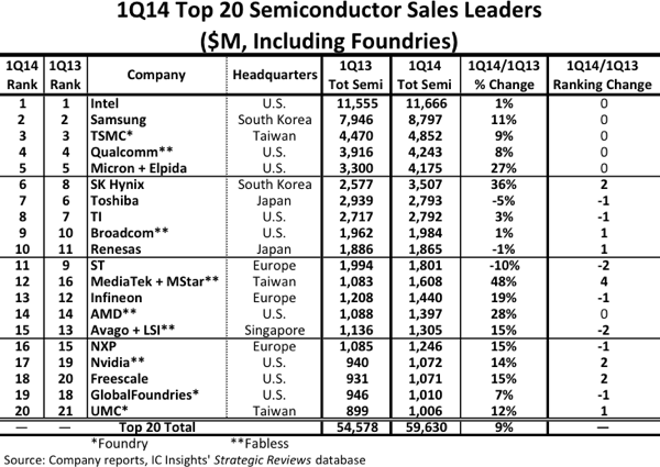 top semiconductor 20 2014