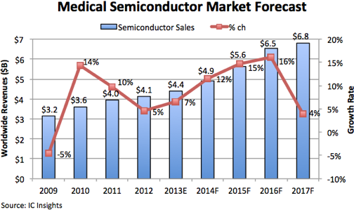 medical semiconductor