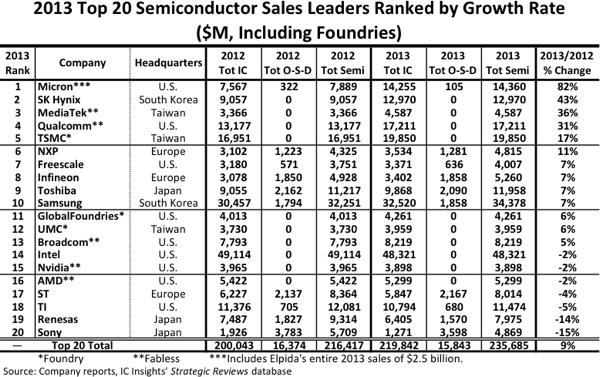 top semiconductor 2013