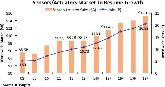 sensor market