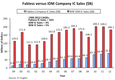 fables companies