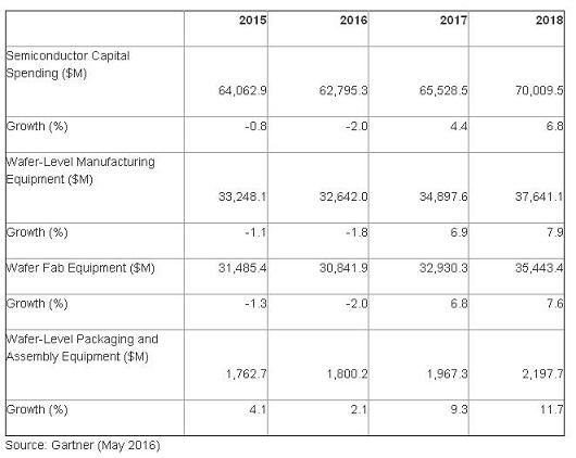 semiconductor equipment  spending