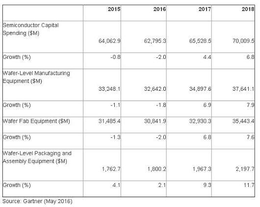 semiconductor equipment  spending