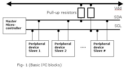 embedded system diagram