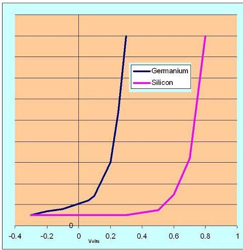 Si vs Ge bjt transistor