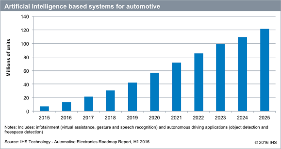 AI sys market in cars