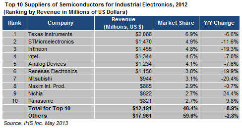industrial chip market