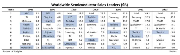 top semi Japan