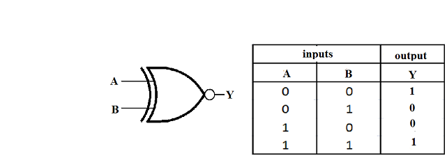 The basic elements of digital circuits: MOSFET, gate and the
