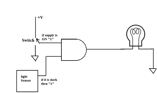 the basic elements of digital circuits  mosfet  gate and