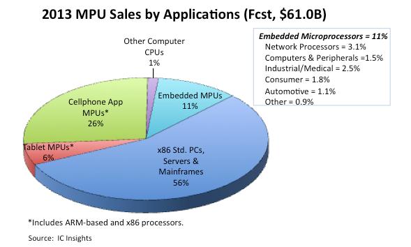 processor market