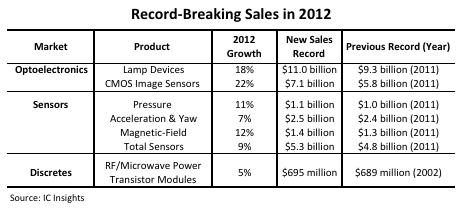 led sensor market