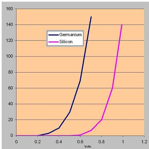 Si vs Ge diode forward characteristics graph