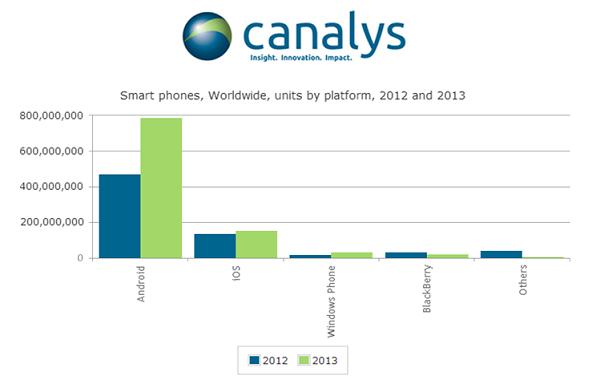 Smart phone market 2013