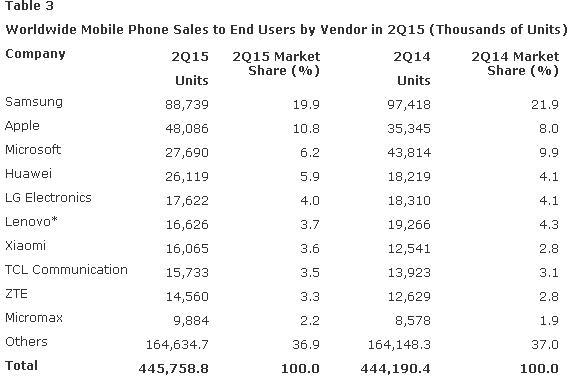 Smart Phone market 2015