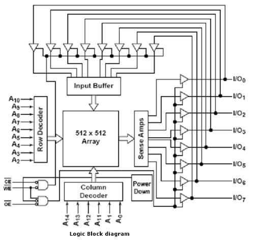 embedded systems course module 15 sram memory interface to Node Diagram