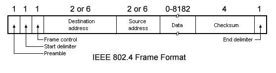 ieee802.4 frame format