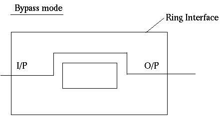 bypass mode