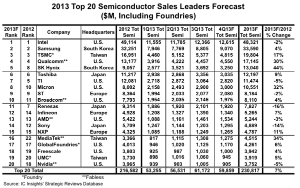 top 20 semiconductor 2013