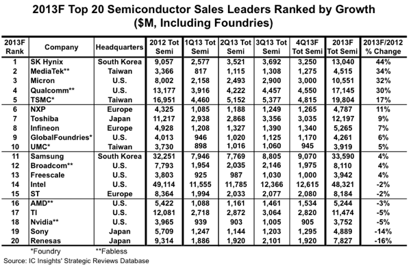 top 20 semiconductor 2013-growth