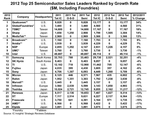 Top 25 semiconductor companies in 2012, ranking by IC