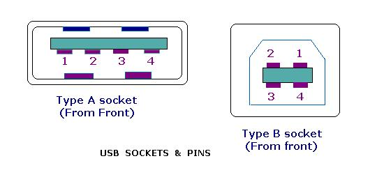 usb4 online course on embedded systems module 14 usb type a wiring diagram at edmiracle.co