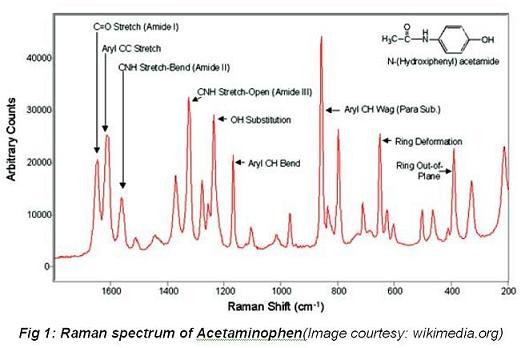 raman spectroscopy1