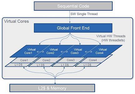 processor virtual